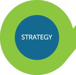 Loop Advisory Strategy